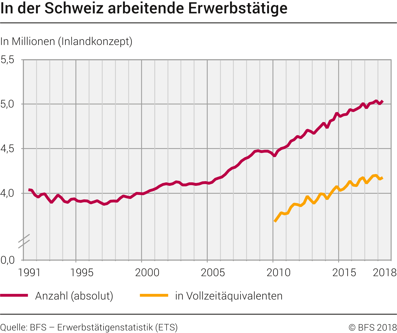 Erwerbstätige in der Schweiz, der Konkurrenzkampf nimmt zu